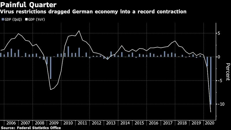 Coronavirus drags German economy into record recession