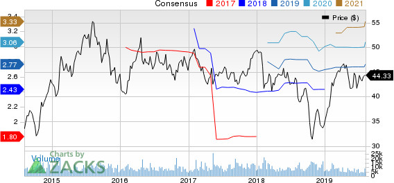 Sealed Air Corporation Price and Consensus