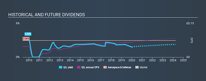 LSE:QQ. Historical Dividend Yield, January 5th 2020