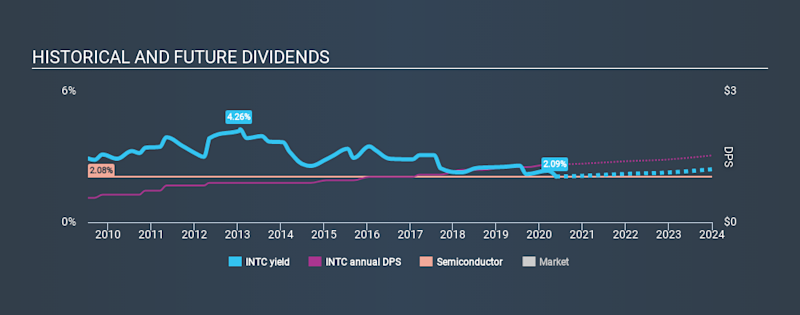 NasdaqGS:INTC Historical Dividend Yield May 21st 2020