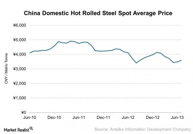 China Domestic Hot Rolled Steel Spot Average Price 2013-08-18