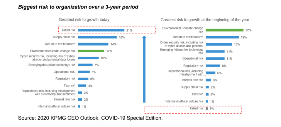 KPMG graphic showing biggest risks to organizations over a 3-year period