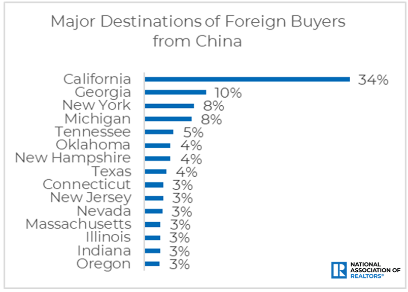 Buyers from China