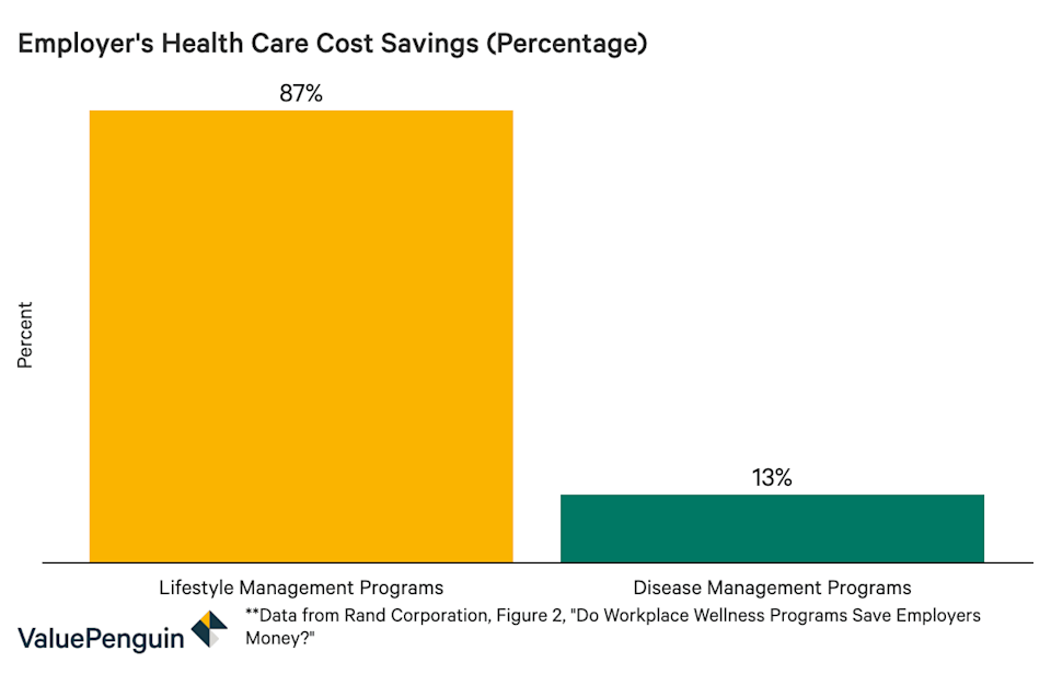 employer health care cost savings graph