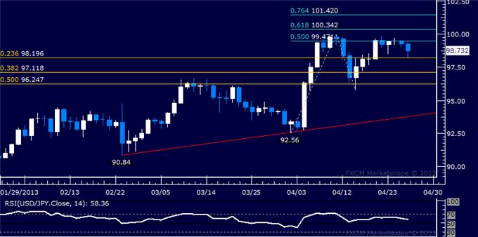 Forex_Analysis_USDJPY_May_Be_Carving_Out_a_Double_Top_body_Picture_5.png, USD/JPY May Be Carving Out a Double Top