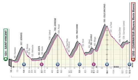 Giro d'Italia 2019, stage 14 profile – How to follow the 2019 Giro d'Italia online, on live TV and through daily episodes of The Cycling Podcast