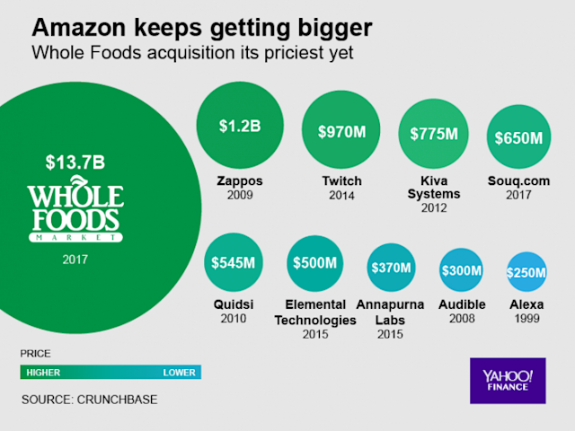 Amazon's biggest acquisitions, by price
