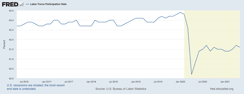 The U.S. Bureau of Labor Statistics calculates the labor force participation rate as the number of people in the labor force as a percentage of the civilian noninstitutional population.