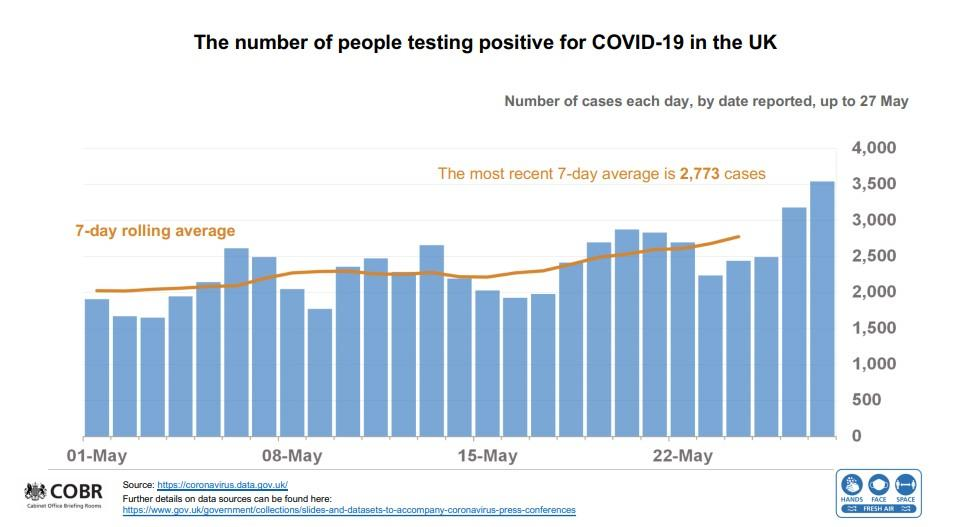 The rise in COVID cases is not being matched with a rise in the number of people in hospital. (UK government)