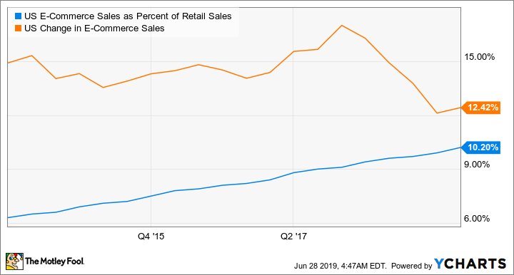 US E-Commerce Sales as Percentage of Retail Sales Chart