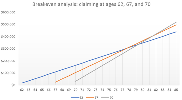 Breakeven analysis showing lifetime benefits from claiming later don't exceed lifetime benefits from claiming early until my late 70s.