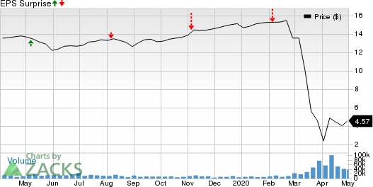 Two Harbors Investments Corp Price and EPS Surprise