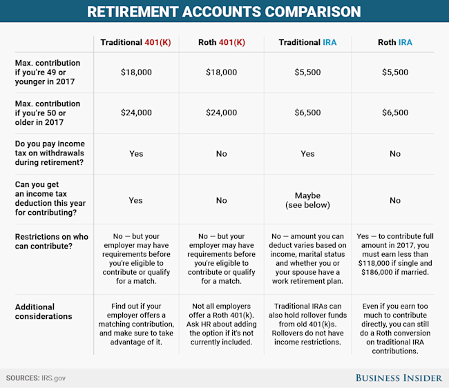 There Are 2 Primary Types Of Retirement Savings Accounts