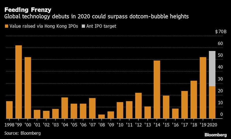Jack Ma's Ant Fuels Tech IPO Frenzy Not Seen Since Dotcom Bubble