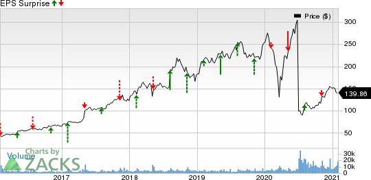 Match Group Inc. Price and EPS Surprise
