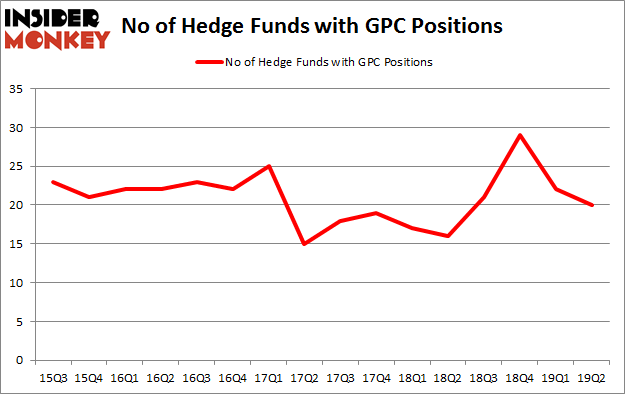 No of Hedge Funds with GPC Positions