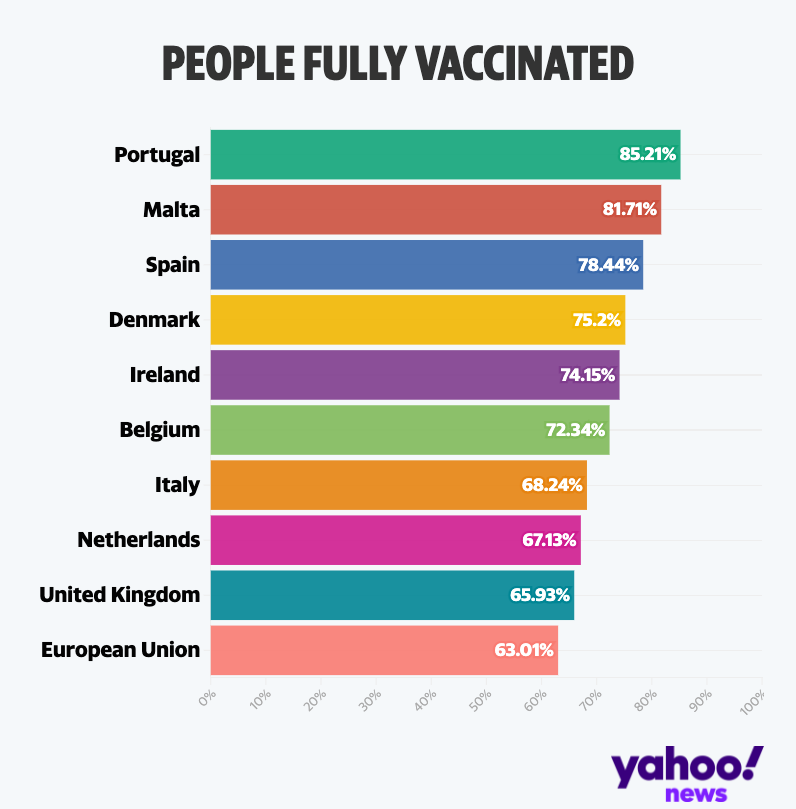 The percentage of people aged over 12 who have had the COVID vaccine. (Yahoo)