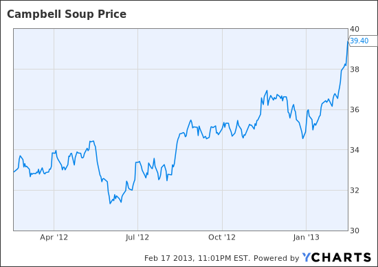Bull Case For Campbell Soup: Heinz-Like LBO Not Needed