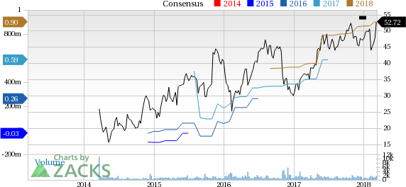 Paylocity (PCTY) reported earnings 30 days ago. What's next for the stock? We take a look at earnings estimates for some clues.
