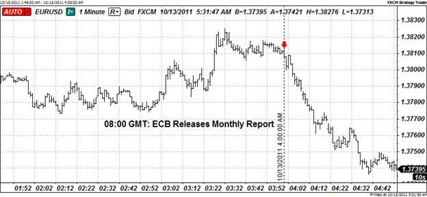 Euro_Reverses_Gains_After_ECB_Monthly_Bulletin_Reminds_Markets_of_Risks_body_Picture_4.png, Euro Reverses Gains After ECB Monthly Bulletin Reminds Markets of Risks