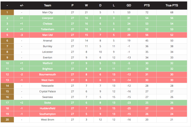True table: You Are The Ref take a look at how the Premier League ladder should stand