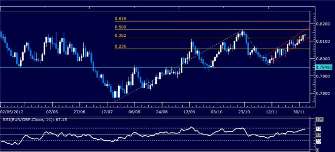 Forex_Analysis_EURGBP_Classic_Technical_Report_12.05.2012_body_Picture_1.png, Forex Analysis: EUR/GBP Classic Technical Report 12.05.2012