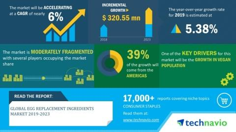 Global Egg Replacement Ingredients Market 2019-2023 | Evolving Opportunities with Archer Daniels Midland & Cargill | Technavio