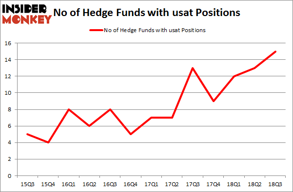 No of Hedge Funds with USAT Positions
