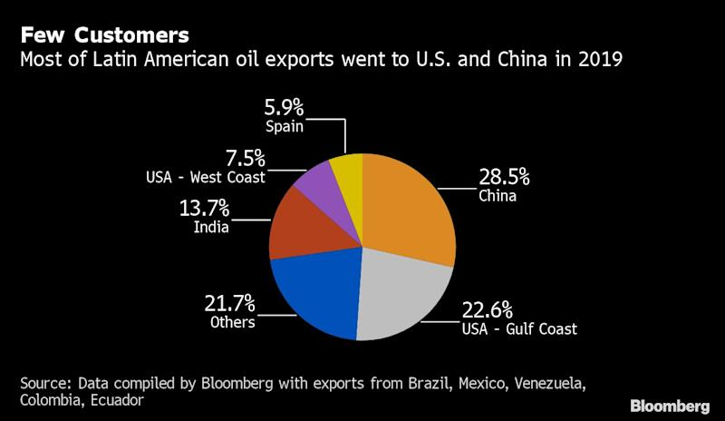 China Demand for Latin America Oil Grinds to Halt on Virus Fear