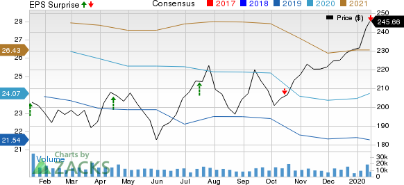 The Goldman Sachs Group, Inc. Price, Consensus and EPS Surprise