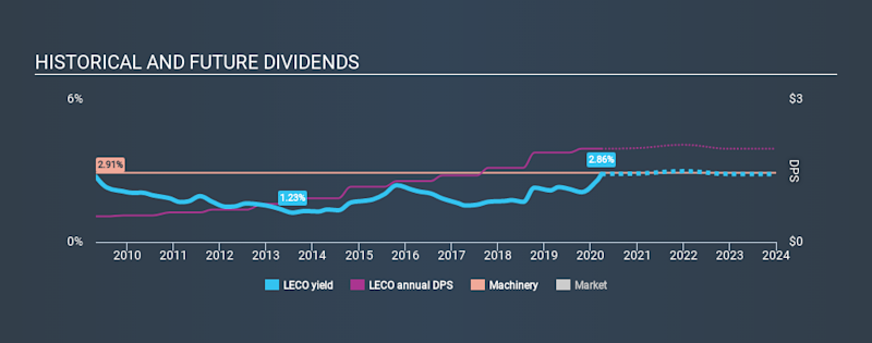 NasdaqGS:LECO Historical Dividend Yield March 26th 2020