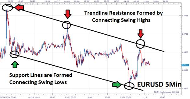 The_Definitive_Guide_to_Scalping_Part4_body_Picture_3.png, The Definitive Guide to Scalping, Part4: Support & Resistance