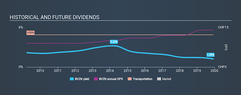 SWX:BVZN Historical Dividend Yield, December 7th 2019