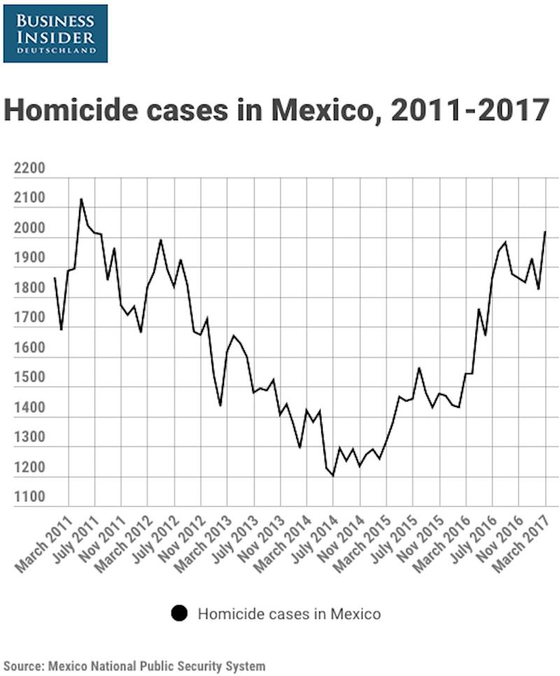 Mexico homicides 2011 - 2017