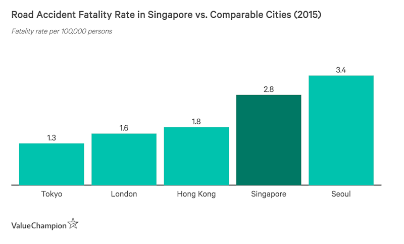 This graph shows a comparison of Singapore's fatality rates compared to cities of similar size, density and population