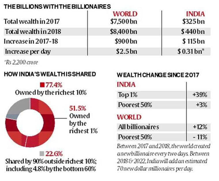 Telling Numbers: Nine Indians own as much as half the country