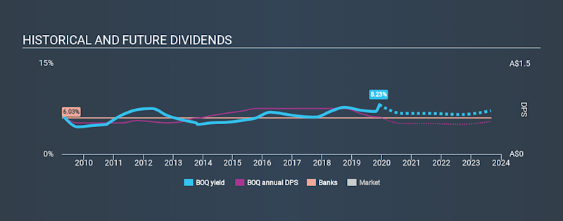 ASX:BOQ Historical Dividend Yield, December 4th 2019