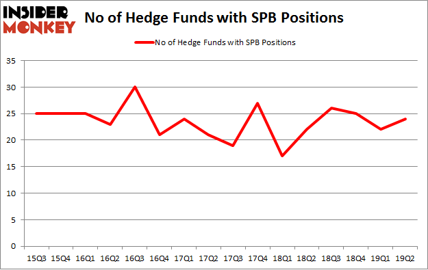 No of Hedge Funds with SPB Positions