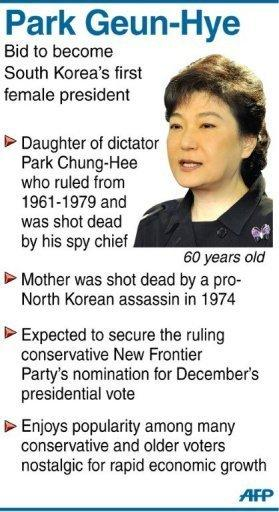 Profile of Park Guen-Hye, the daughter of a former South Korean dictator who has formally announced her bid to become the country's first president
