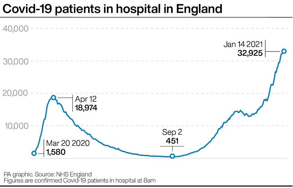 The number of COVID patients in English hospitals has risen dramatically. (PA)