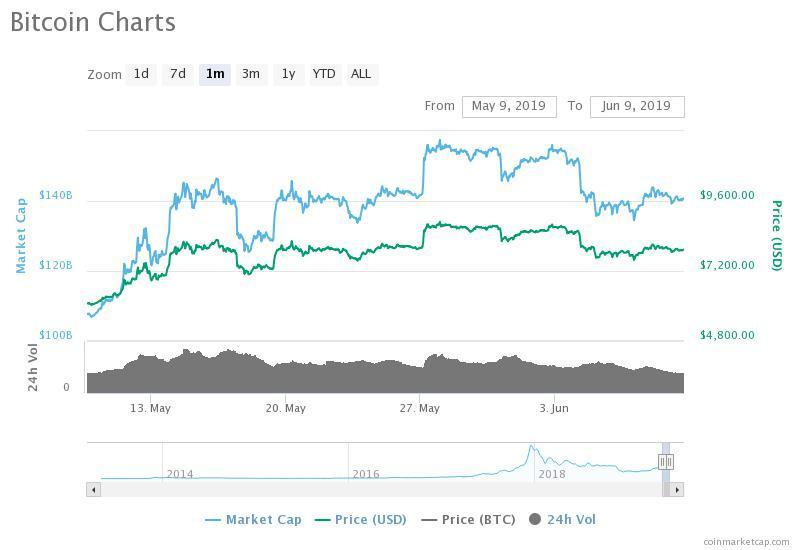 After a 12 percent pullback, the bitcoin price is still up nearly $2,000