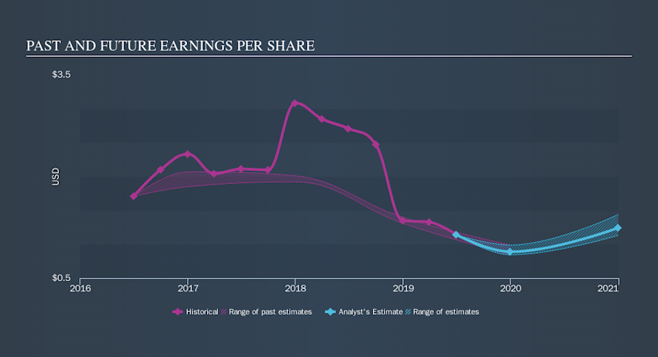 NasdaqGS:TSEM Past and Future Earnings, October 11th 2019