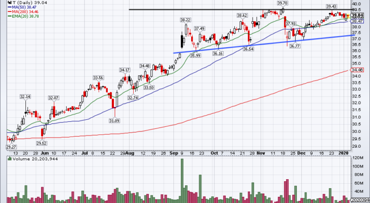 Top Stock Trades for Tomorrow No. 3: AT&T (T)