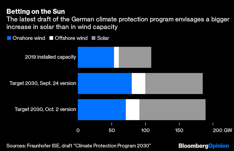 Germany's Bet on Solar Power May Get Lost in the Wind