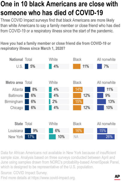 Three COVID Impact surveys find that black Americans are more likely than white Americans to say a family member or close friend who has died from COVID-19 or a respiratory illness since the start of the pandemic. ;
