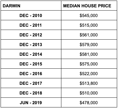 Median house prices in Darwin. Source: ABS