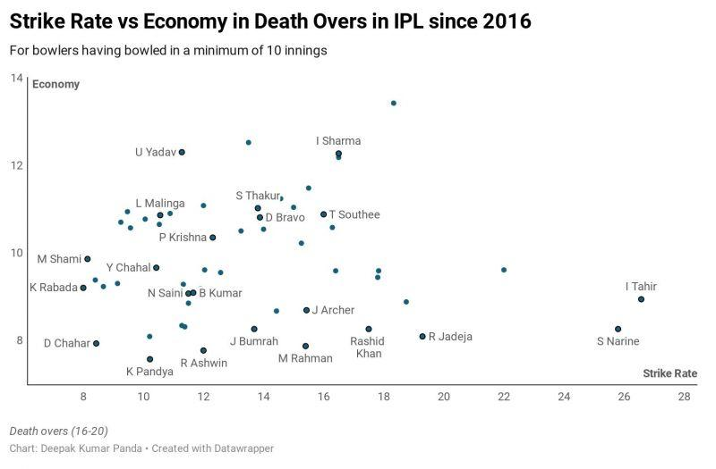 Strike-rate vs economy in IPL death overs since 2016 Dot-ball and non-boundary ball % in IPL death overs since 2016