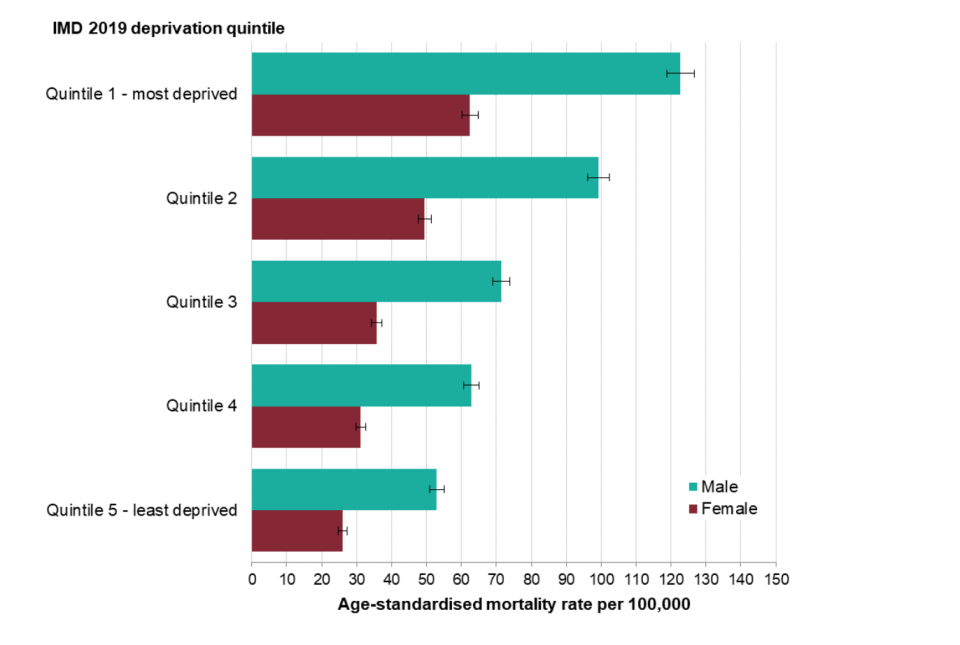 Age-standardised death rates by deprivation. (PHE)