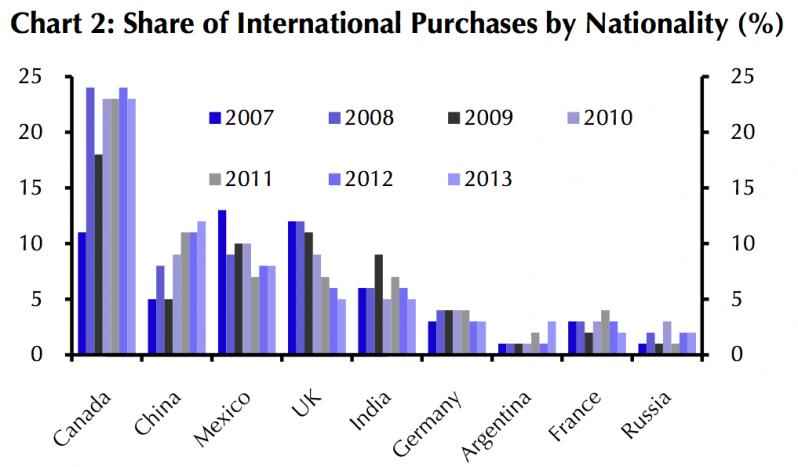 foreign purchase us housing