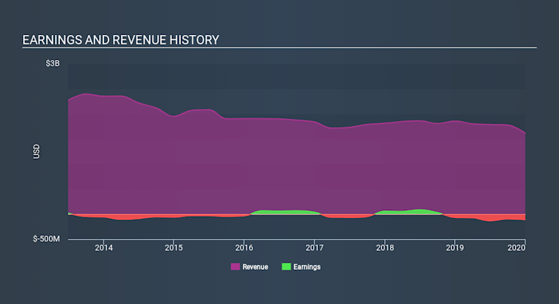 NYSE:PYX Income Statement May 25th 2020